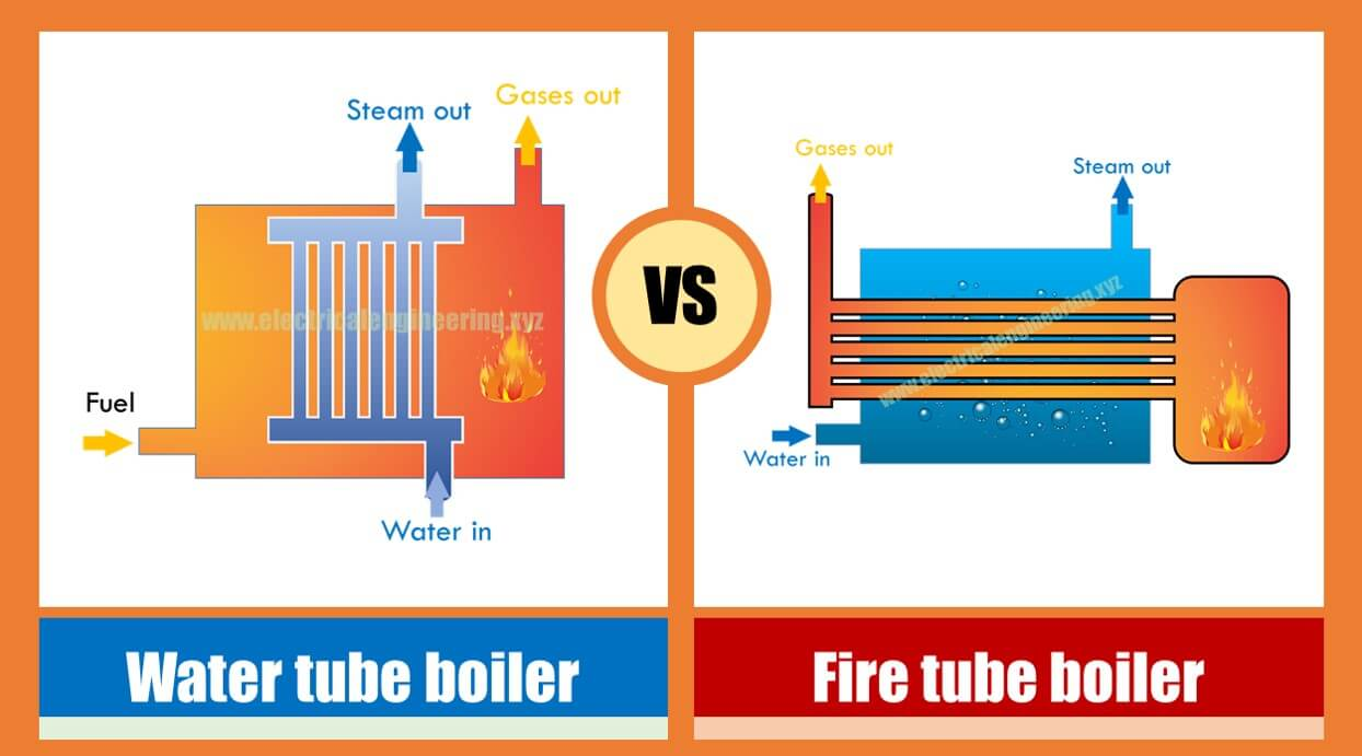 thermal power plant overview diagram types of boilers in thermal power plant water tube vs fire tube  types of boilers in thermal power plant